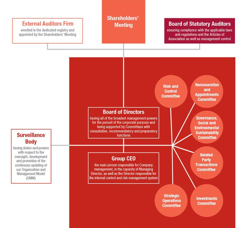 Generali's governance structure