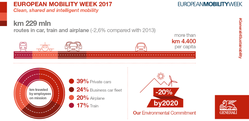 Generali joins the European Mobility Week 2017