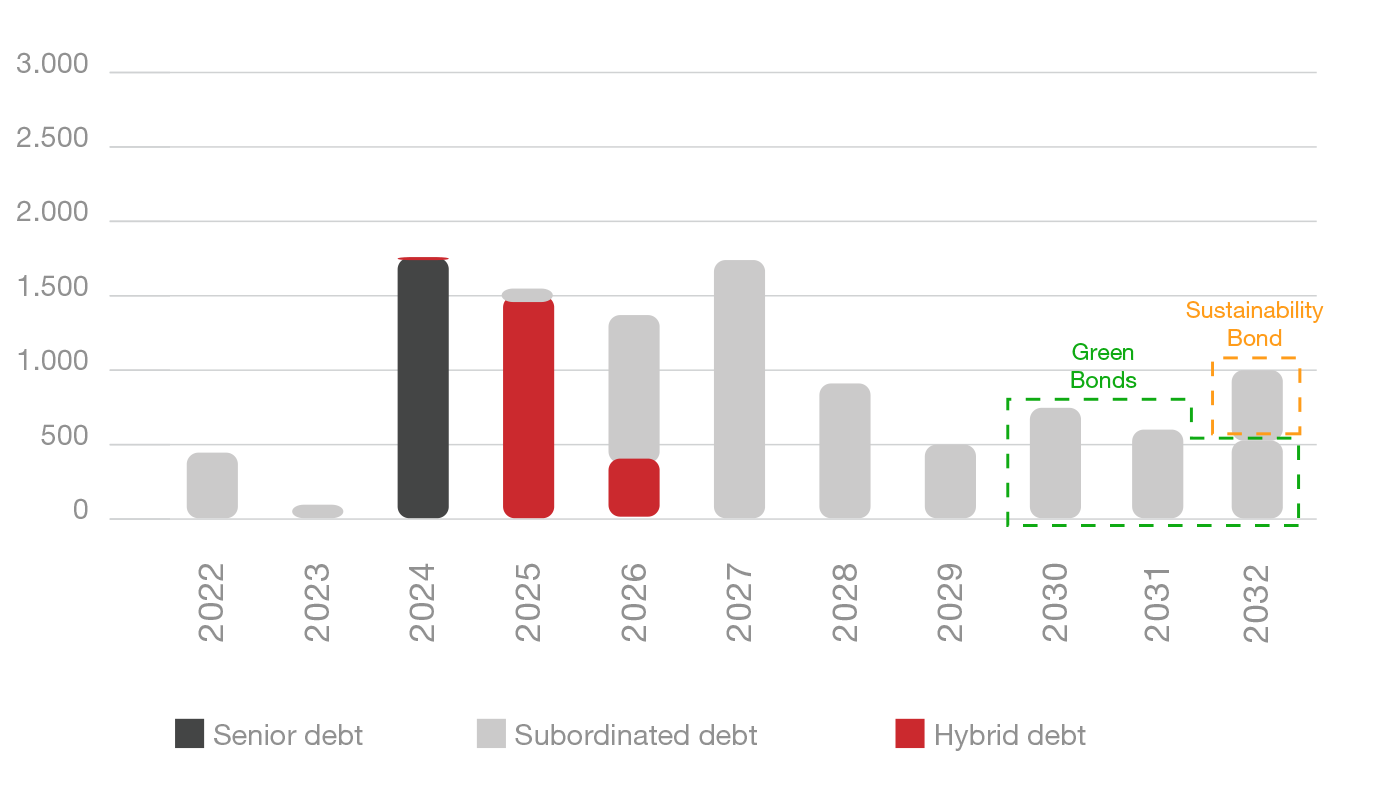 Maturity of financial debt (€ MILLION )