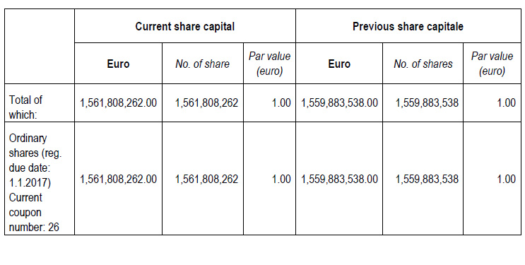 Modification of the share capital