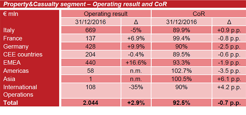 P&C SEGMENT: OPERATING RESULT UP, PREMIUM INCOME GROWTH. BEST IN CLASS COMBINED RATIO
