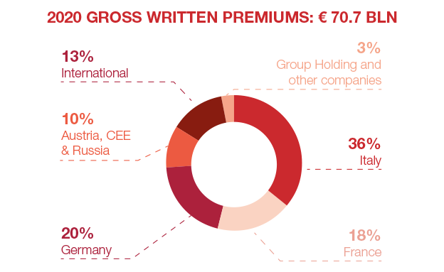 Group's Key Figures (€ mln)