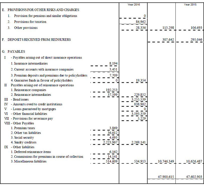 Parent Company balance sheet and income statement