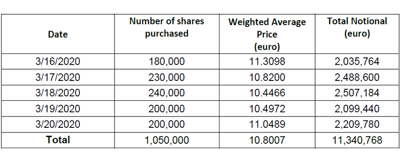 Report on share buyback for the share plan for Generali Group employees